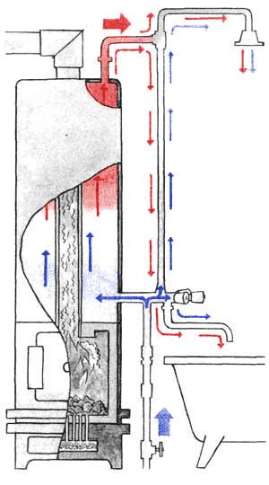 Схема движения воды в водогрейной колонке.